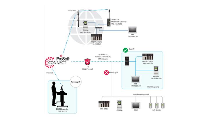 ProSoft Connect Architektur