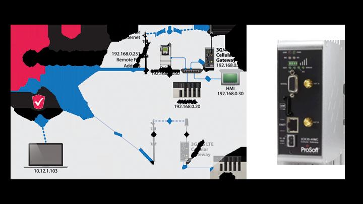 Fernwartugssystem ProSoft Connect